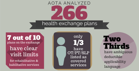 AOTA analyzed 266 health exchange plans
