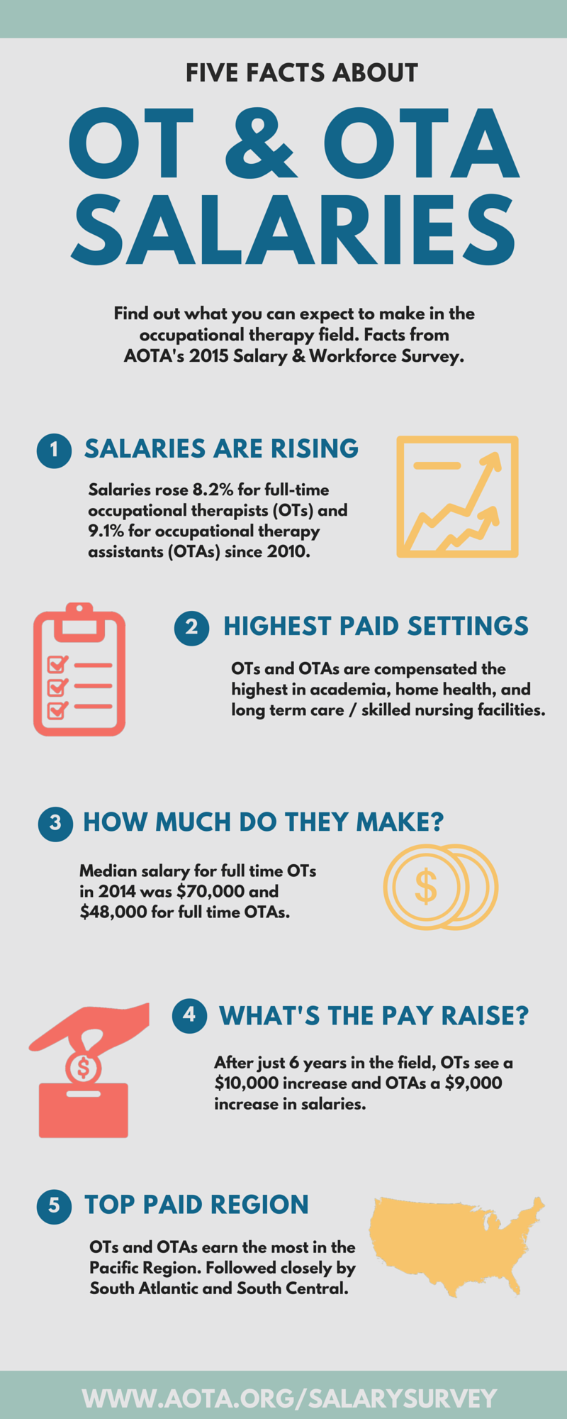 Amazing 1) Salaries Are Rising