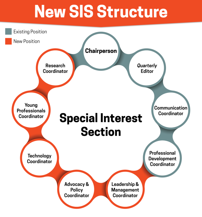 New SIS Structure