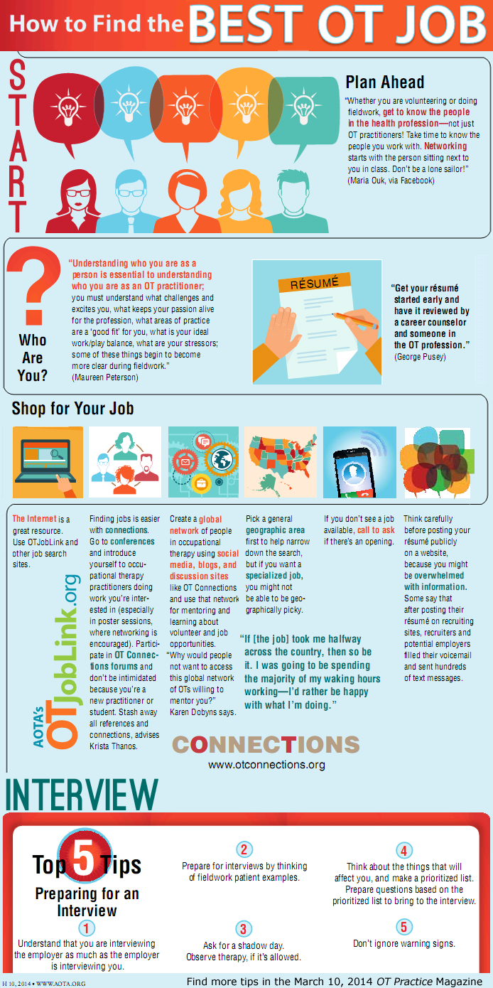 how to find the best ot job  infographic